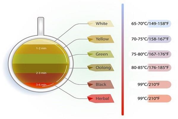 nhiệt độ ủ trà